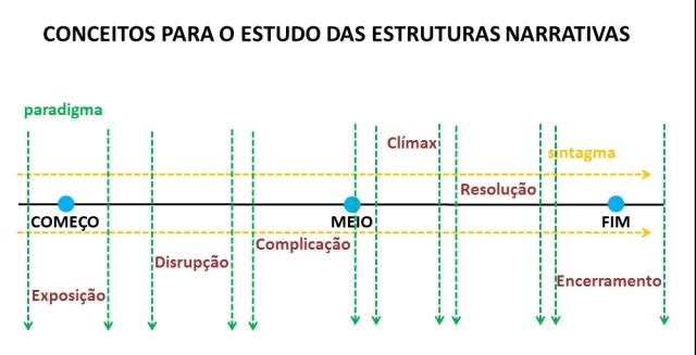 Modelo de estrutura narrativa